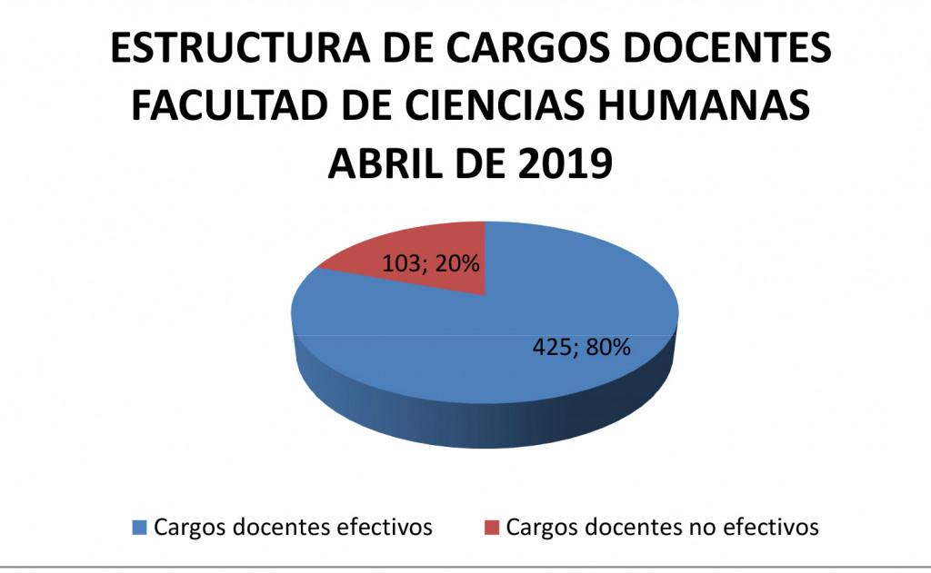 Borrador Informe Planta Docente FCH abril 2019